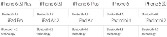 Bluetooth 4.2 sada koriste i iPhone 6, iPhone 6 Plus i iPad Air 2, Phone4u