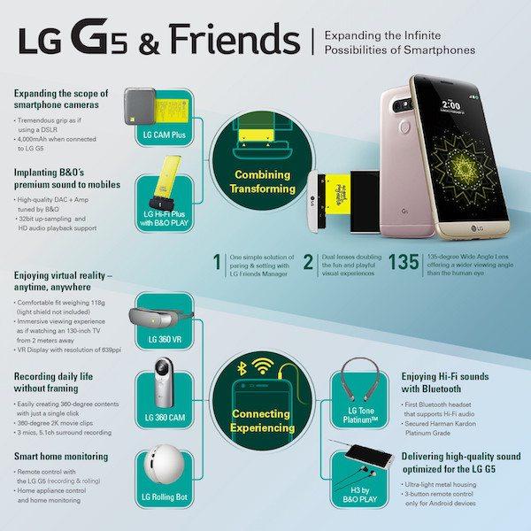 Najavljen LG G5: Vodeći smartphone konačno stiže