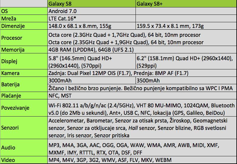 Samsung Galaxy S8 i S8+ / specifikacija, datum izlaska i cena, Phone4u