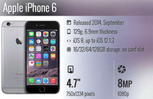 Zamena ekrana za iPhone 6 i 6 Plus, Phone4u